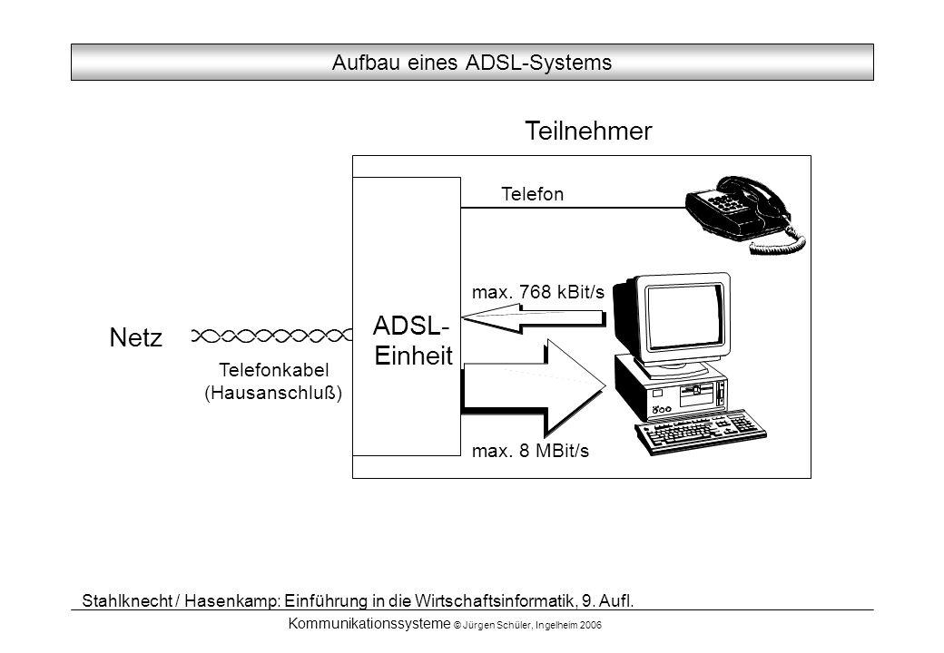 Aufbau eines ADSL-Systems