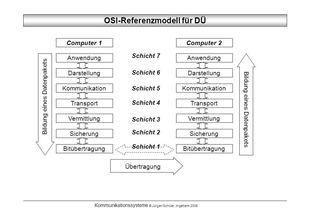 OSI-Referenzmodell für DÜ
