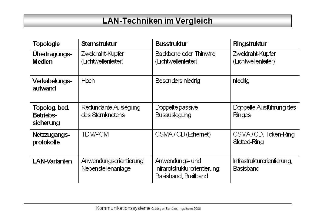 LAN-Techniken im Vergleich
