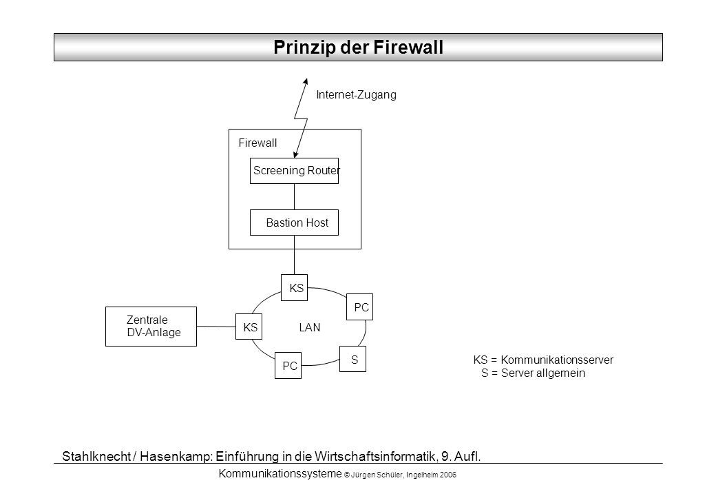 Prinzip der Firewall Internet-Zugang. Firewall. Screening Router. Bastion Host. KS. PC. Zentrale.