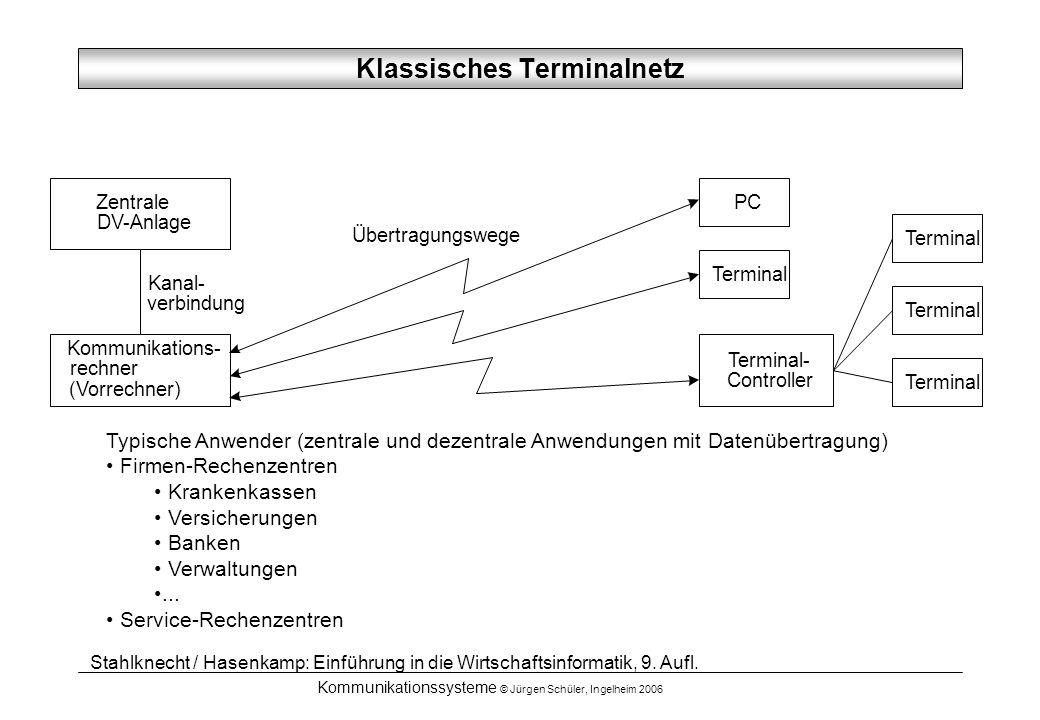 Klassisches Terminalnetz