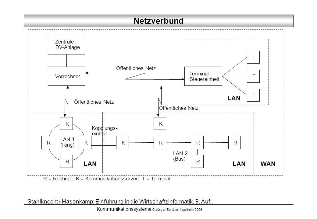Netzverbund LAN LAN LAN WAN