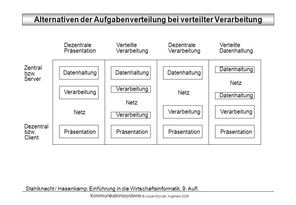 Alternativen der Aufgabenverteilung bei verteilter Verarbeitung