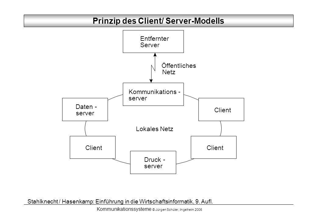 Prinzip des Client/ Server-Modells