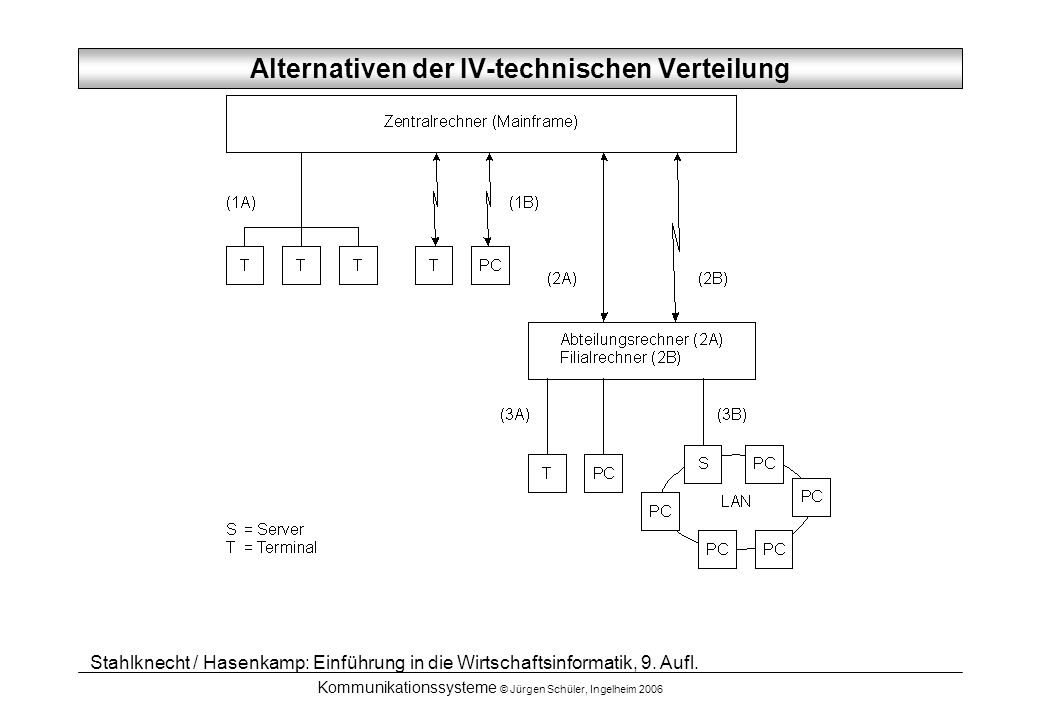 Alternativen der IV-technischen Verteilung
