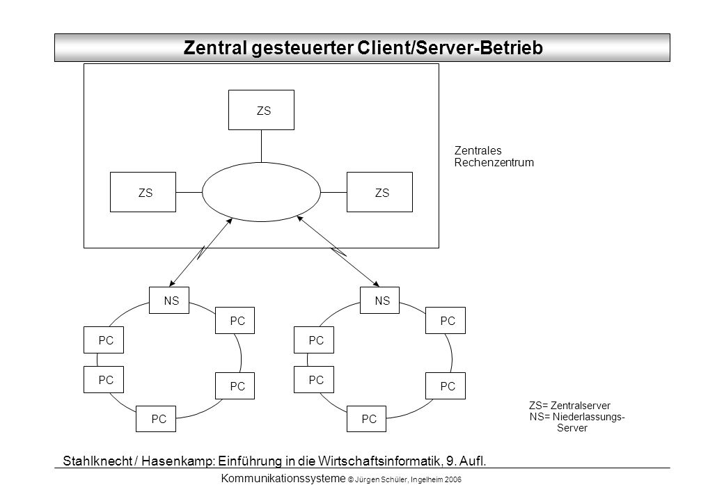 Zentral gesteuerter Client/Server-Betrieb