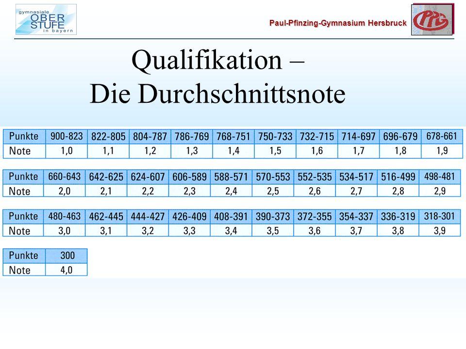 Qualifikation – Die Durchschnittsnote