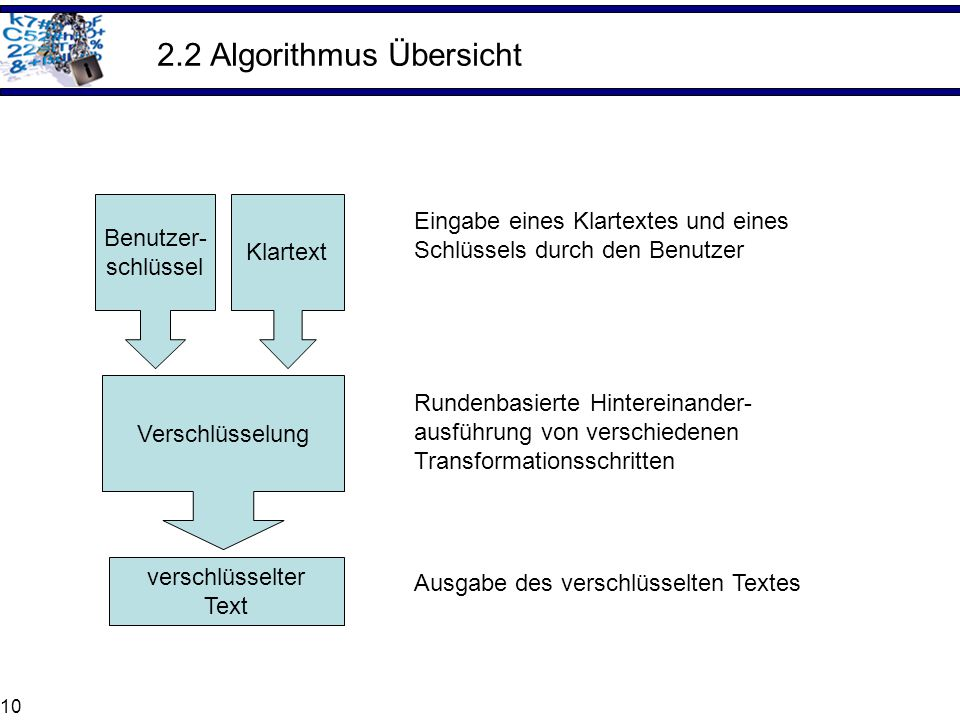 2.2 Algorithmus Übersicht
