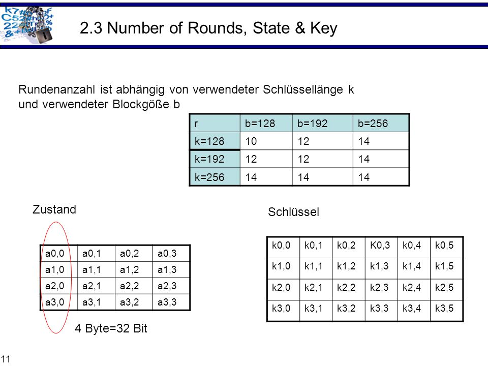 2.3 Number of Rounds, State & Key