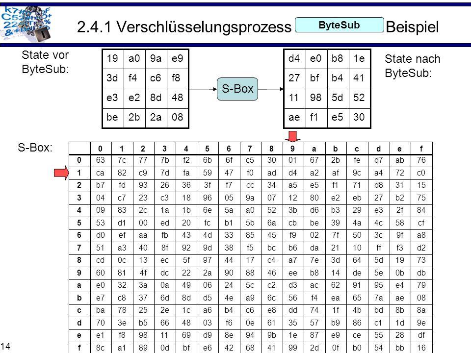 2.4.1 Verschlüsselungsprozess Beispiel