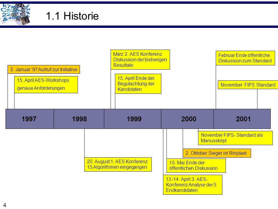 1.1 Historie 1997 1998 1999 2000 2001 März 2. AES Konferenz