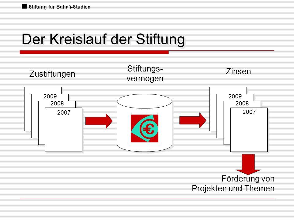 Der Kreislauf der Stiftung
