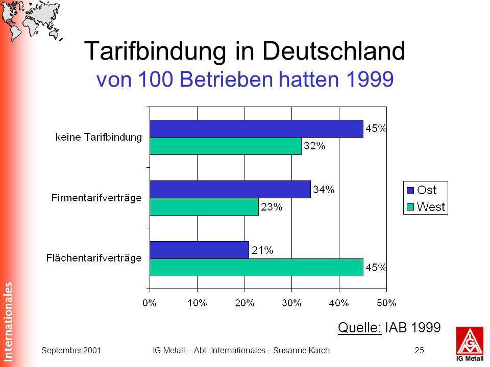 Tarifbindung in Deutschland von 100 Betrieben hatten 1999