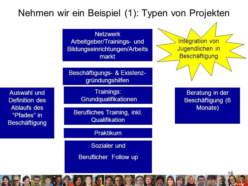 Nehmen wir ein Beispiel (1): Typen von Projekten