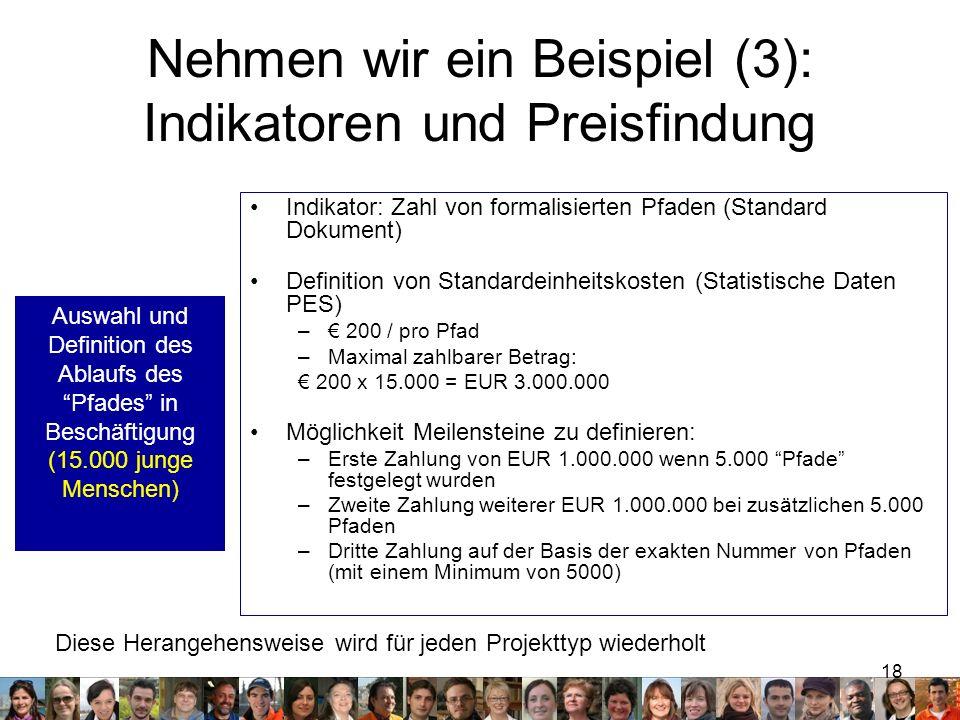Nehmen wir ein Beispiel (3): Indikatoren und Preisfindung