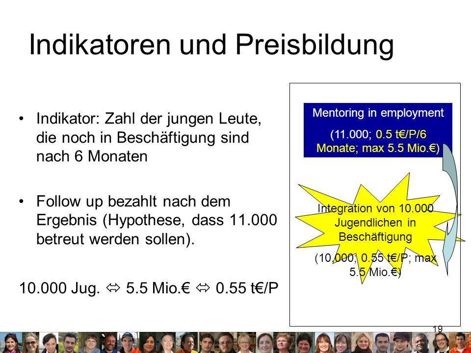 Indikatoren und Preisbildung