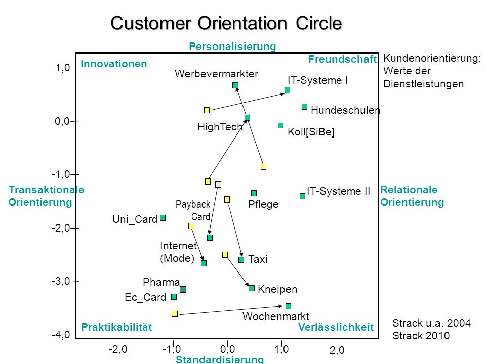 Customer Orientation Circle