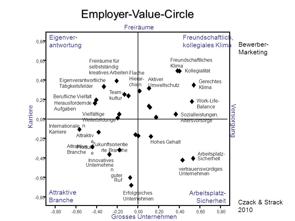Employer-Value-Circle