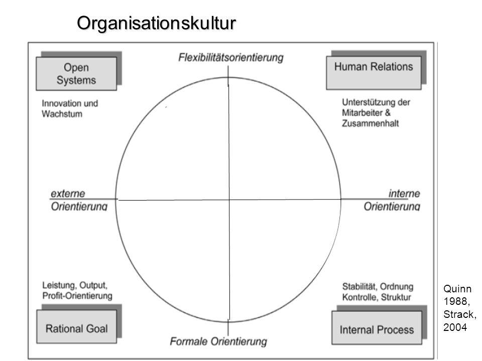 Organisationskultur Quinn 1988, Strack, 2004