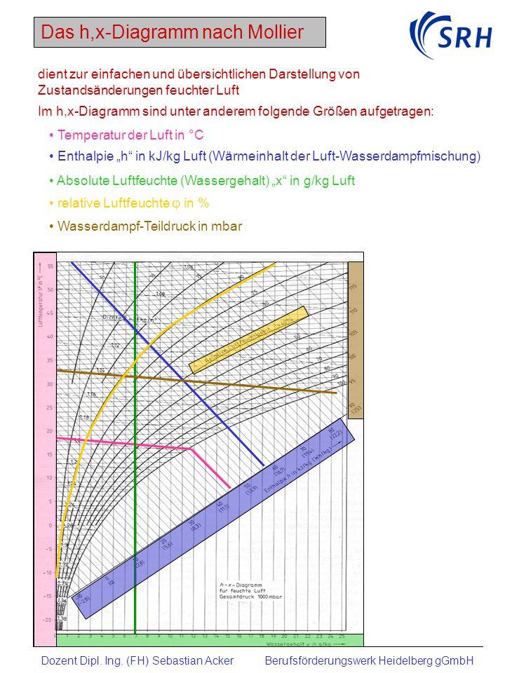Das h,x-Diagramm dient zur einfachen und übersichtlichen Darstellung von Zustandsänderungen feuchter Luft.