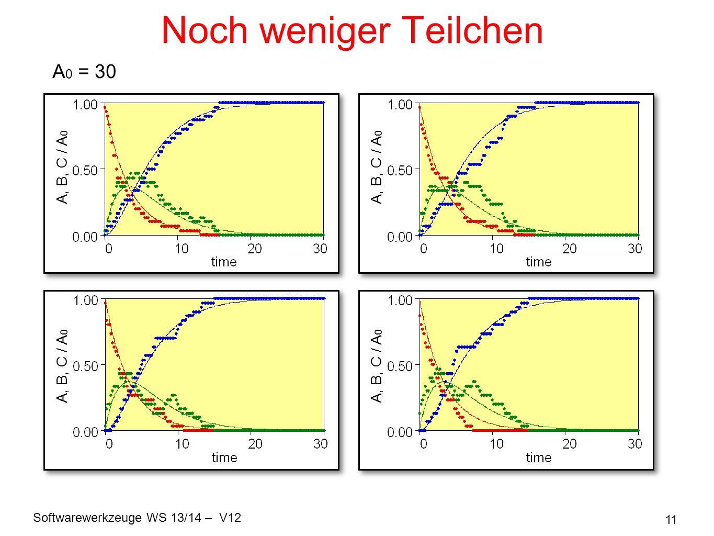 Noch weniger Teilchen A0 = 30 A, B, C / A0 A, B, C / A0 A, B, C / A0