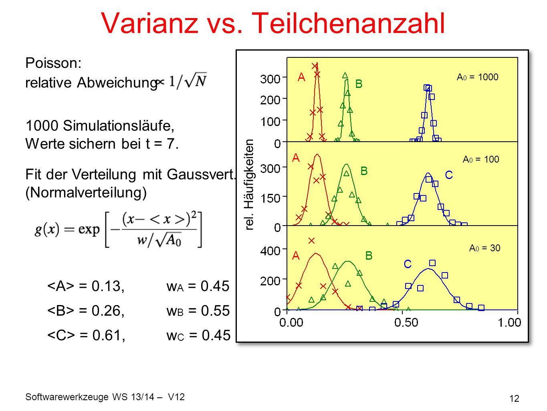 Varianz vs. Teilchenanzahl