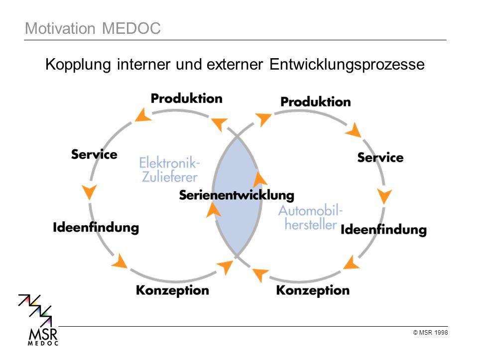 Kopplung interner und externer Entwicklungsprozesse