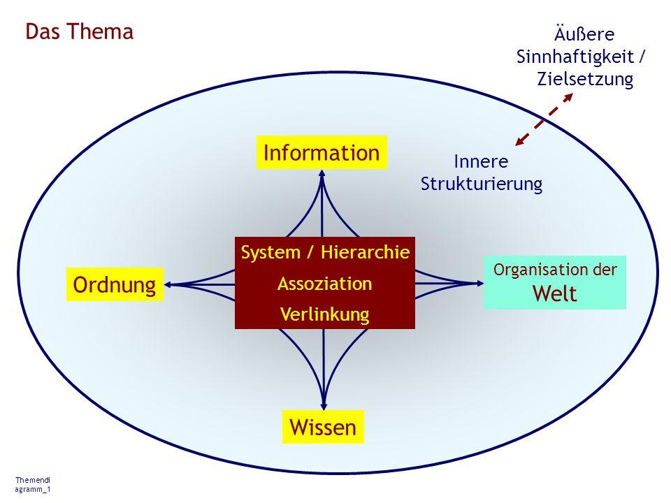 Das Thema Information Ordnung Welt Wissen Äußere Sinnhaftigkeit /