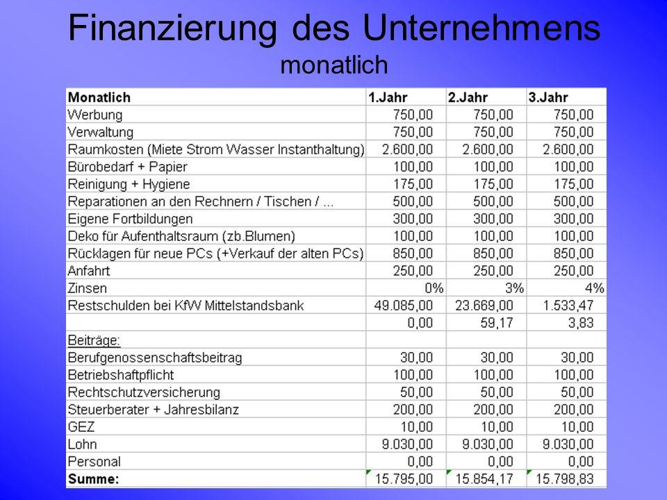Finanzierung des Unternehmens monatlich