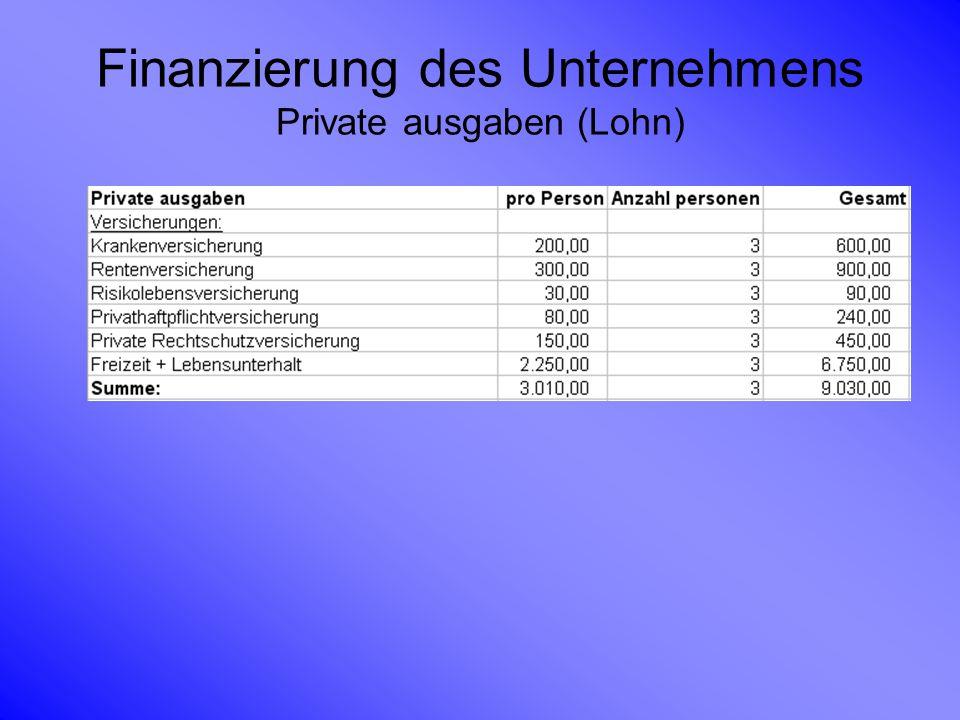 Finanzierung des Unternehmens Private ausgaben (Lohn)