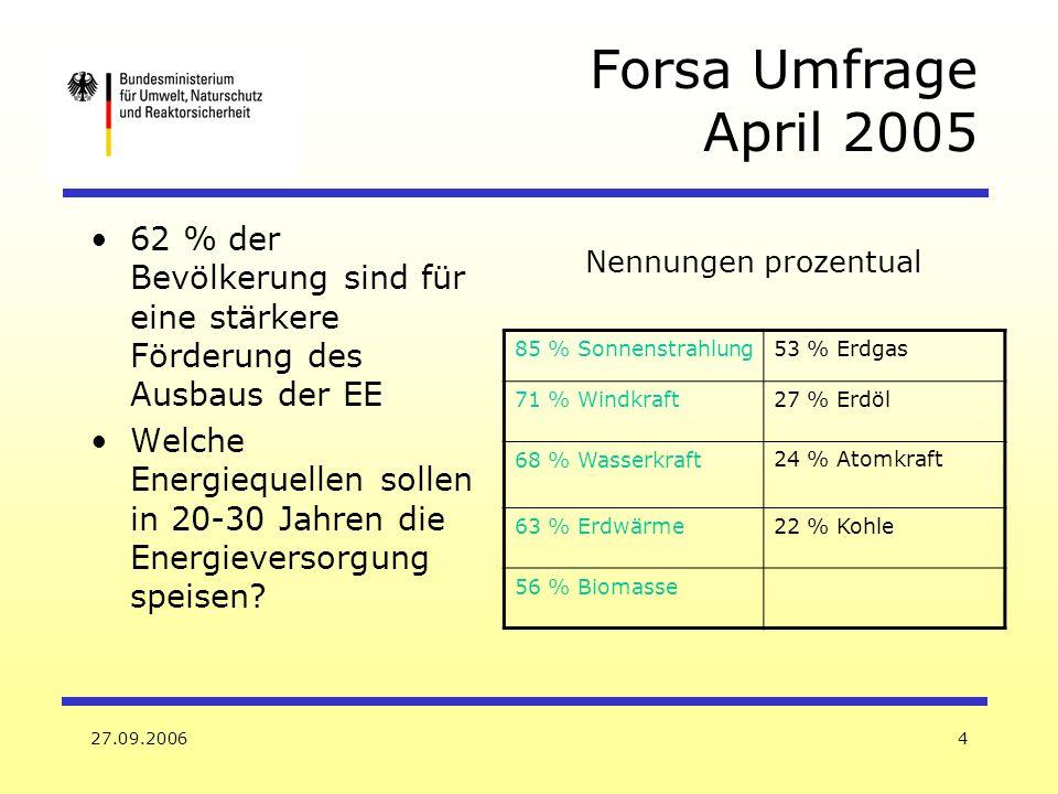 Forsa Umfrage April 2005 62 % der Bevölkerung sind für eine stärkere Förderung des Ausbaus der EE.