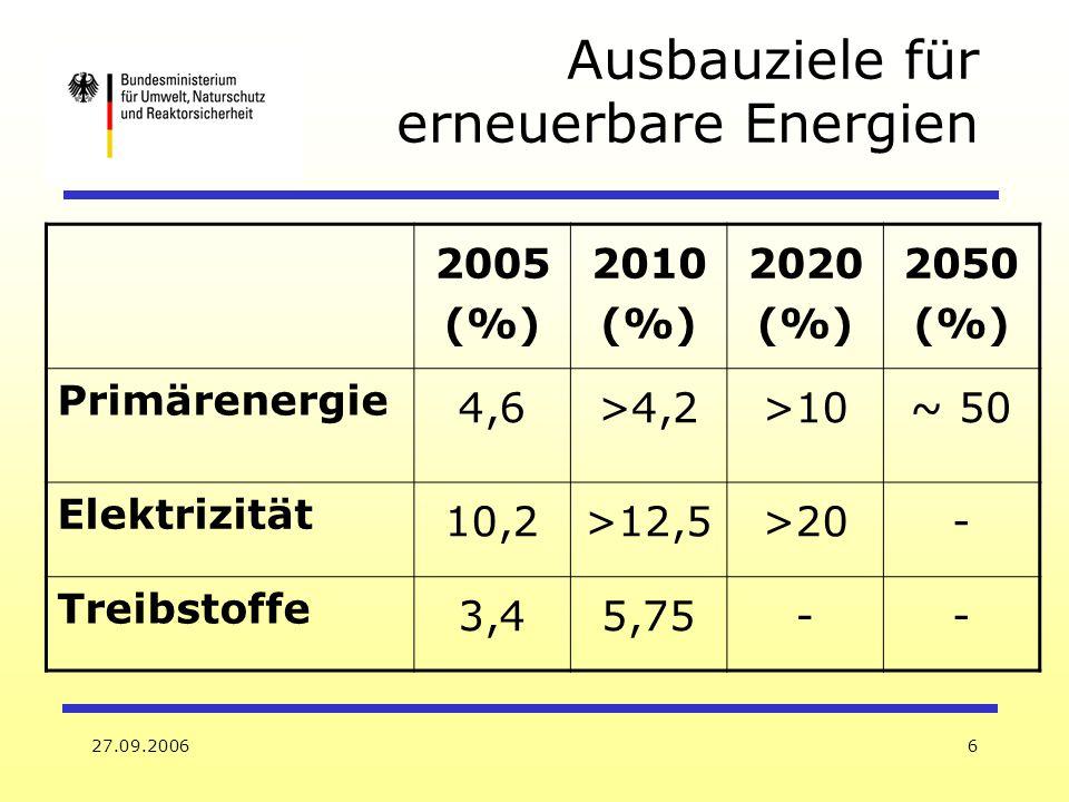 Ausbauziele für erneuerbare Energien