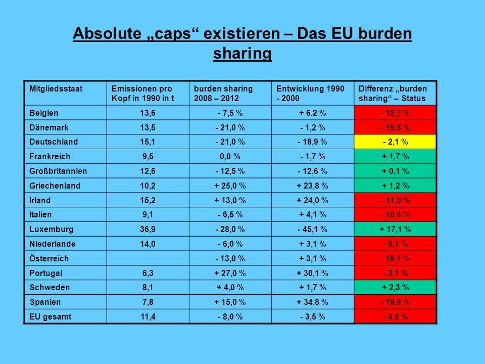"Absolute ""caps existieren – Das EU burden sharing"