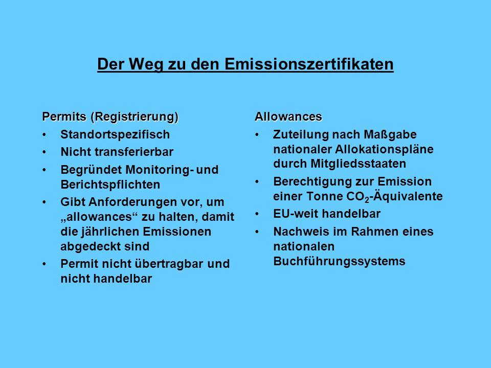 Der Weg zu den Emissionszertifikaten