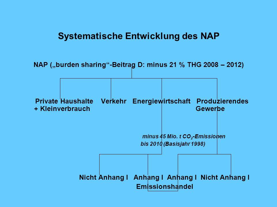 Systematische Entwicklung des NAP