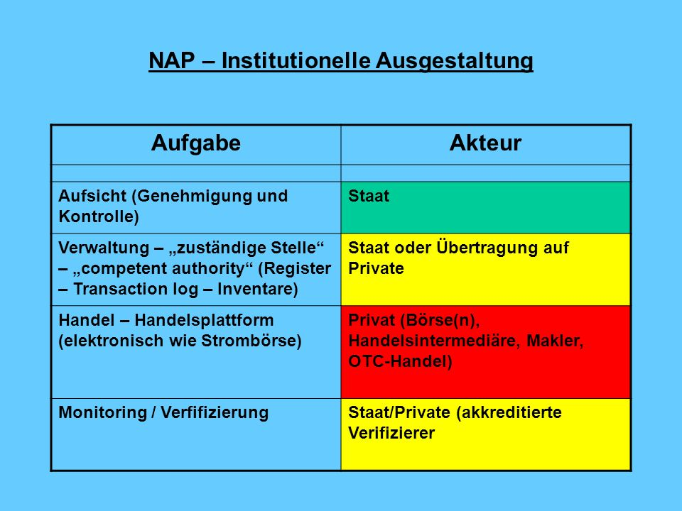 NAP – Institutionelle Ausgestaltung