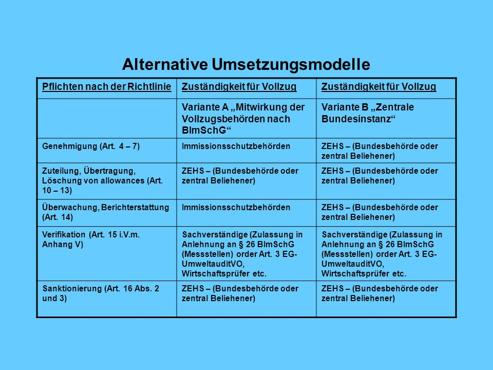 Alternative Umsetzungsmodelle