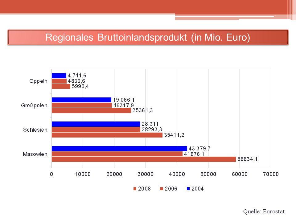 Regionales Bruttoinlandsprodukt (in Mio. Euro)