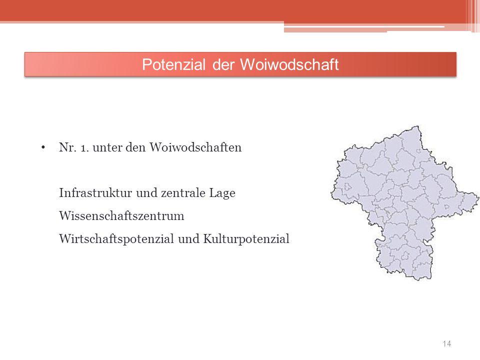 Potenzial der Woiwodschaft