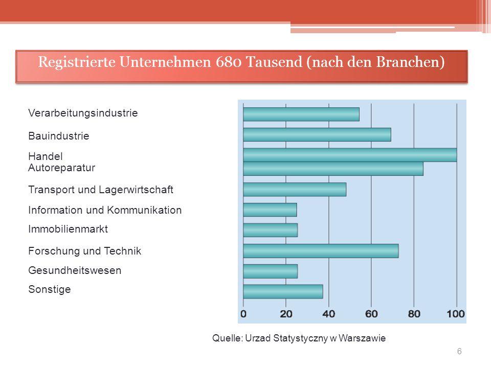 Registrierte Unternehmen 680 Tausend (nach den Branchen)