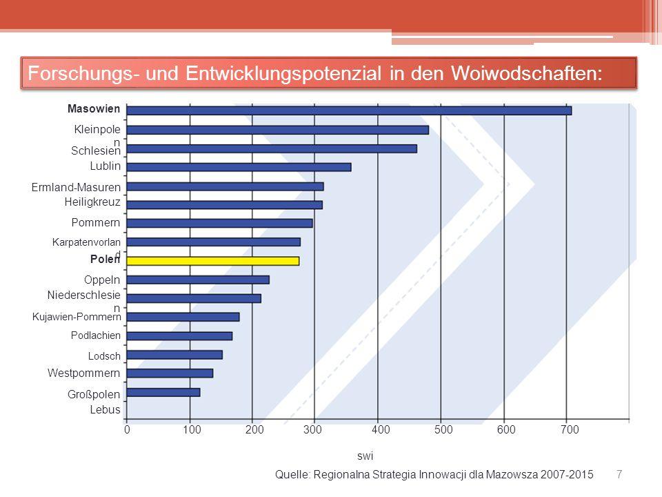 Forschungs- und Entwicklungspotenzial in den Woiwodschaften: