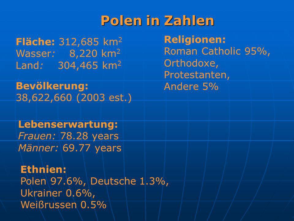 Polen in Zahlen Religionen: