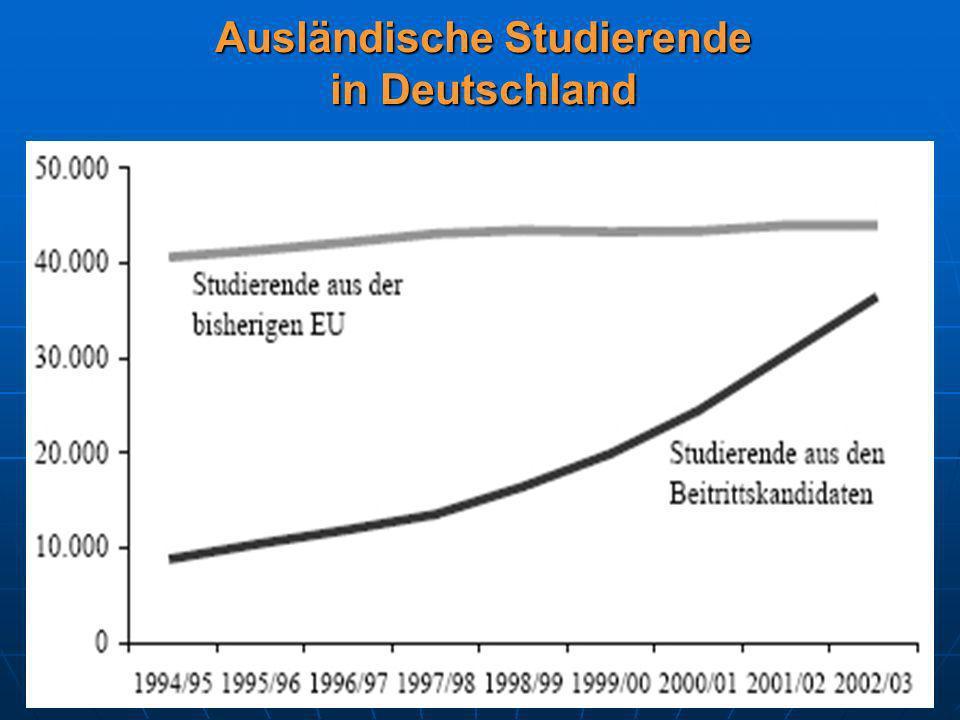 Ausländische Studierende in Deutschland