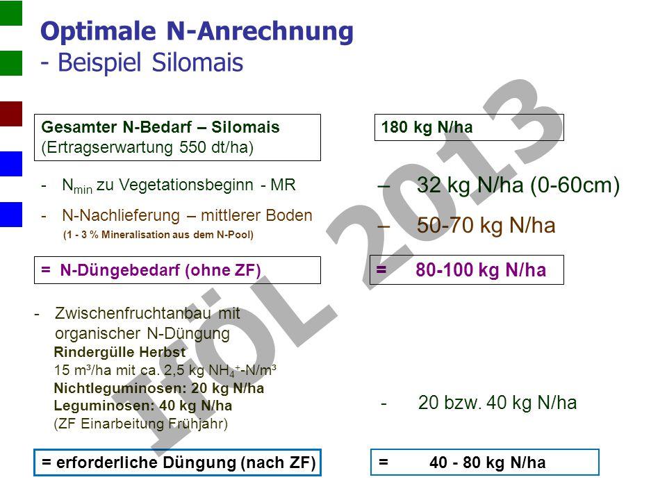 Optimale N-Anrechnung - Beispiel Silomais