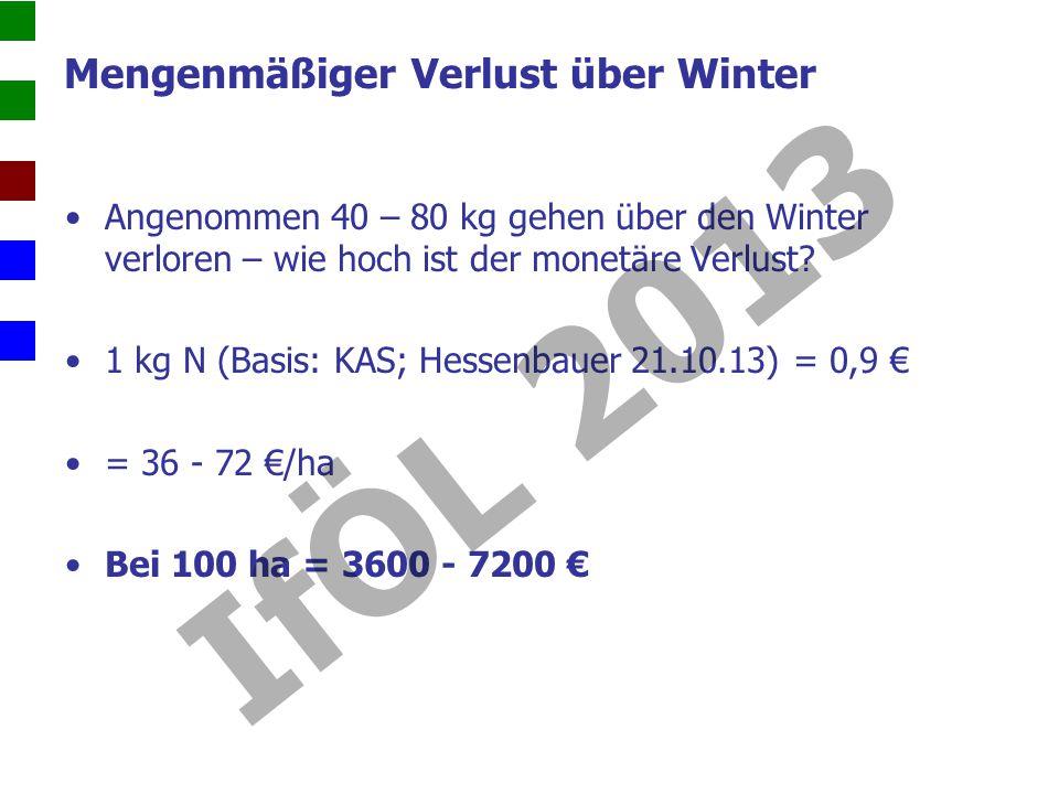 Mengenmäßiger Verlust über Winter