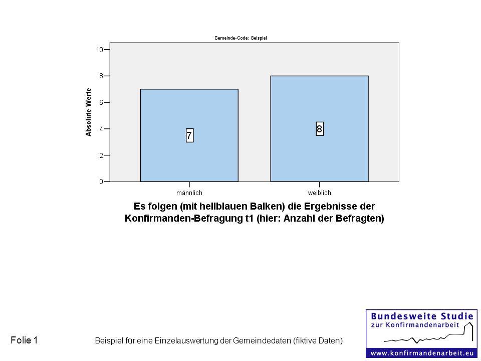 Folie 1 Beispiel für eine Einzelauswertung der Gemeindedaten (fiktive Daten)