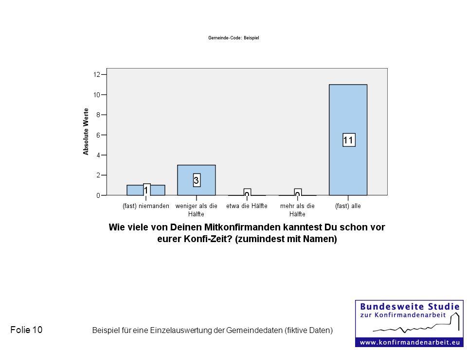 Folie 10 Beispiel für eine Einzelauswertung der Gemeindedaten (fiktive Daten)