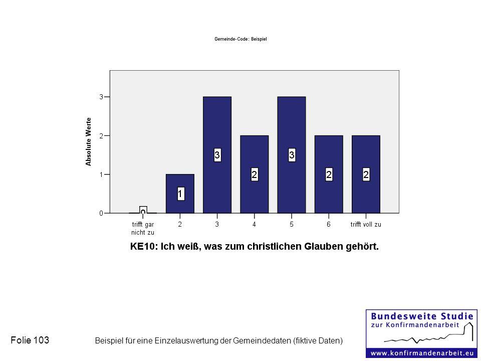 Folie 103 Beispiel für eine Einzelauswertung der Gemeindedaten (fiktive Daten)