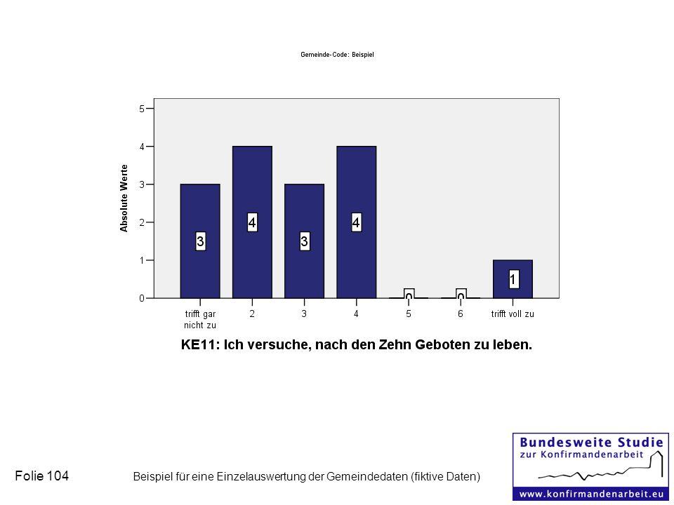 Folie 104 Beispiel für eine Einzelauswertung der Gemeindedaten (fiktive Daten)