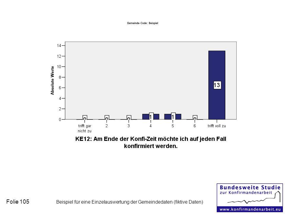 Folie 105 Beispiel für eine Einzelauswertung der Gemeindedaten (fiktive Daten)